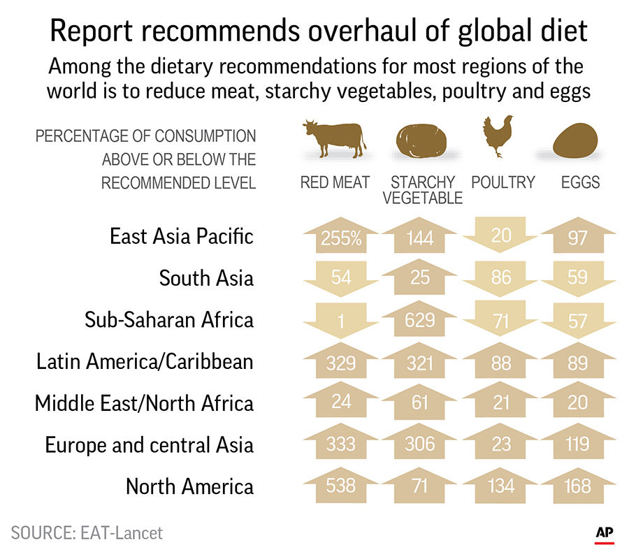 A report by high-profile pbael of health experts says the optinal diet for people and the planet would cut back on red meat and boost whole grains, fruits, and vegetables